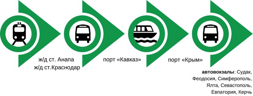 Как добраться до Крыма на поезде с помощью Единого билета